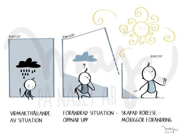 Visualisera tankemodeller